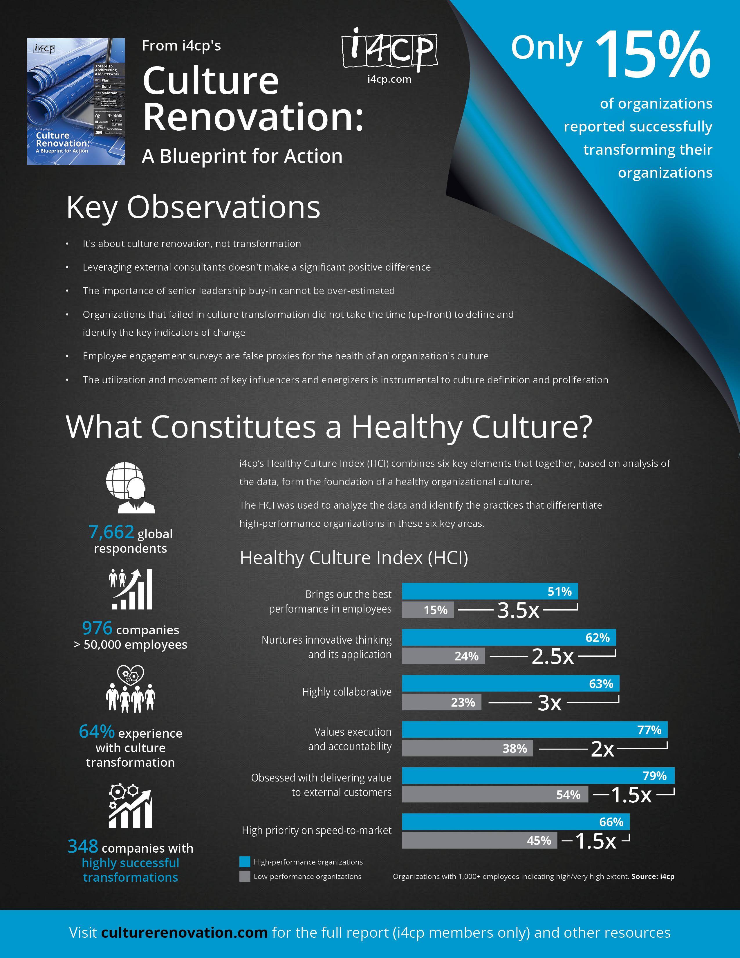 Key Observations Culture Renovation