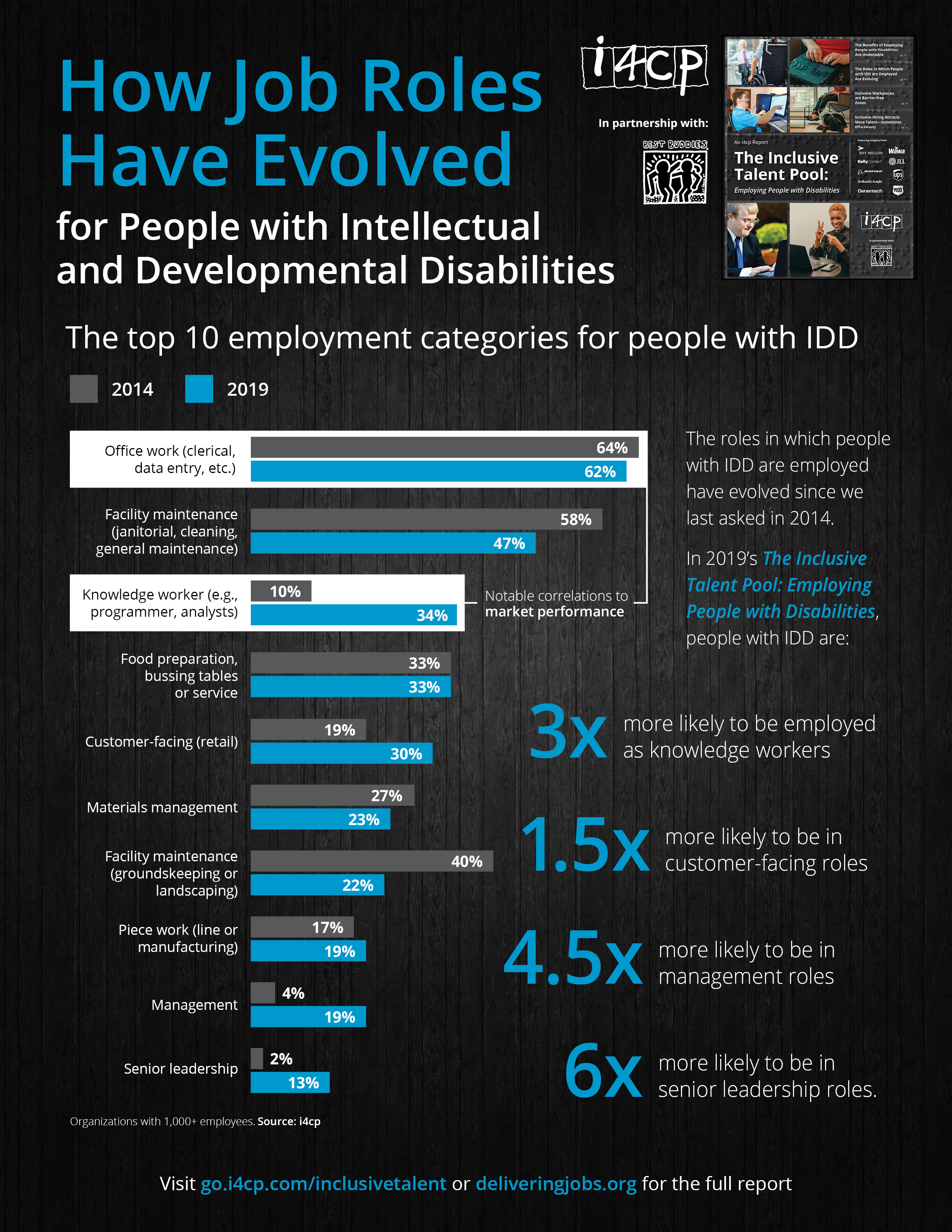 How Job Roles Have Evolved for People with IDD