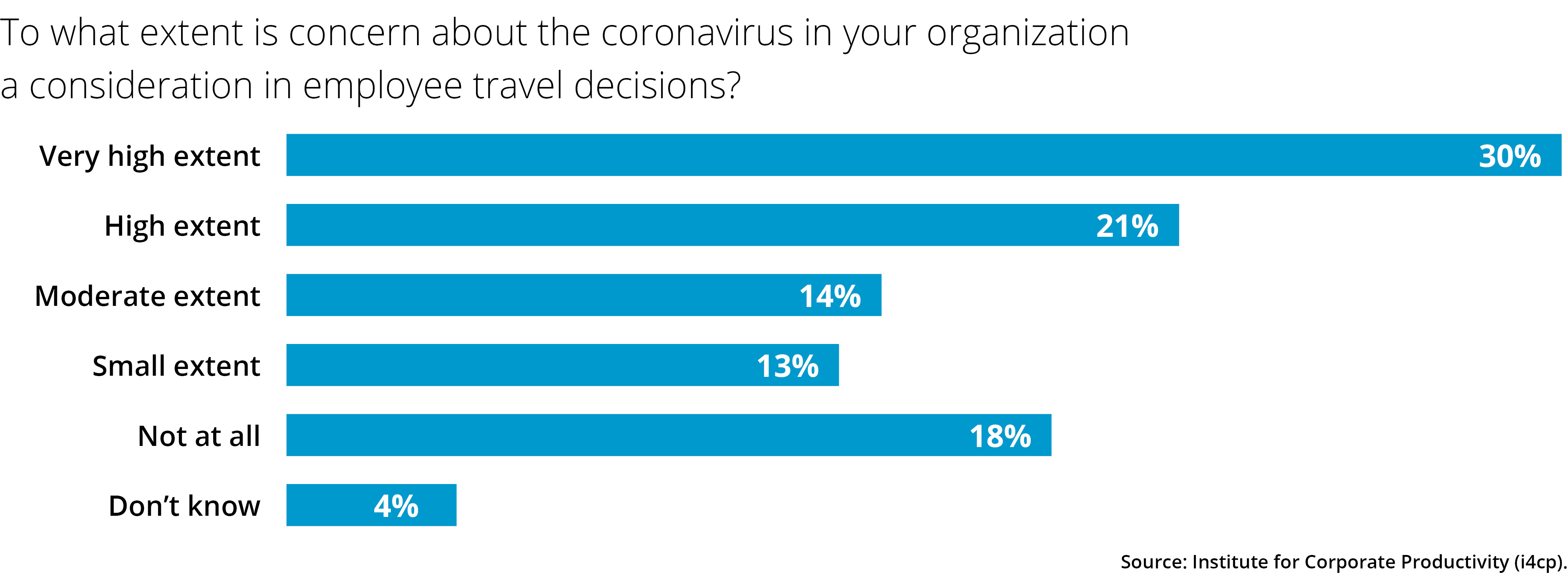 Coronavirus travel concerns among employers