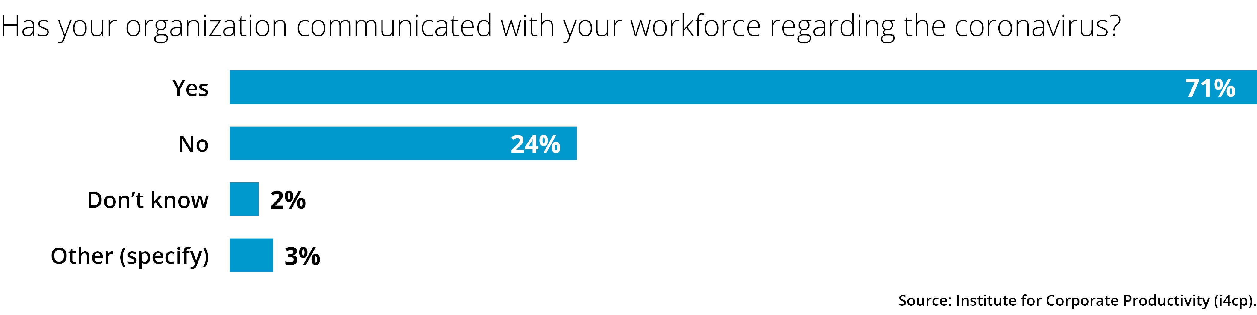 Has your organization communicated with your workforce regarding the coronavirus