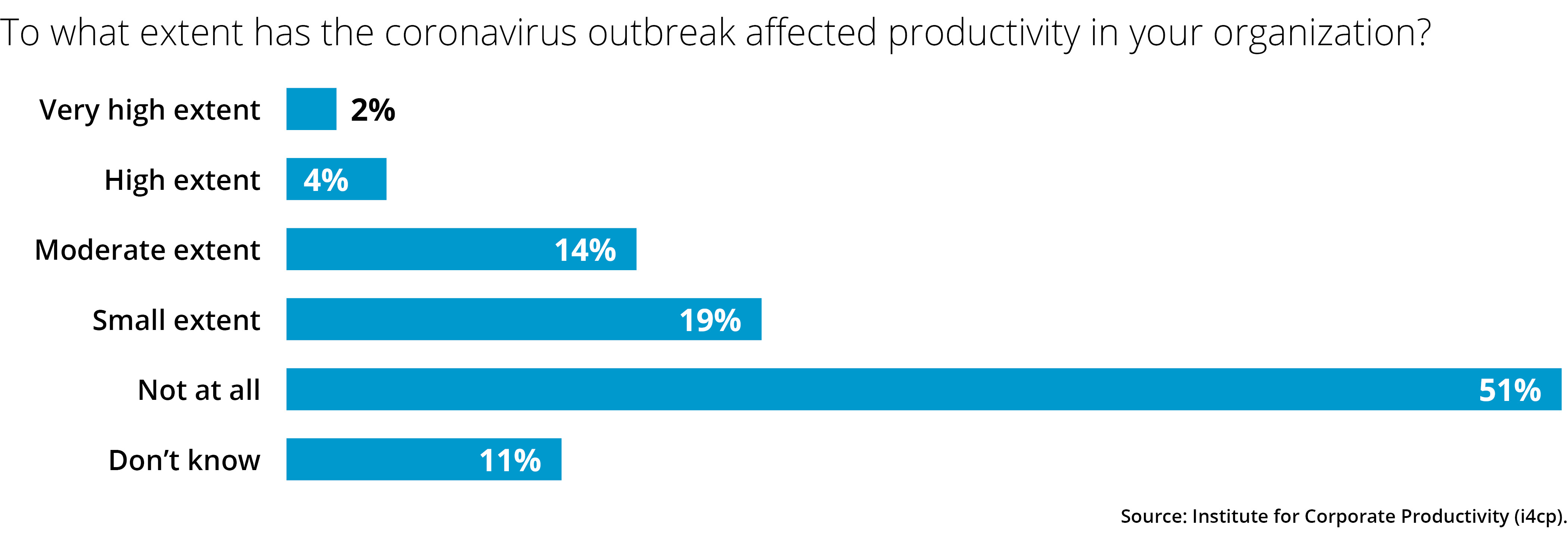 To what extent has the coronavirus outbreak affected productivity in your organization