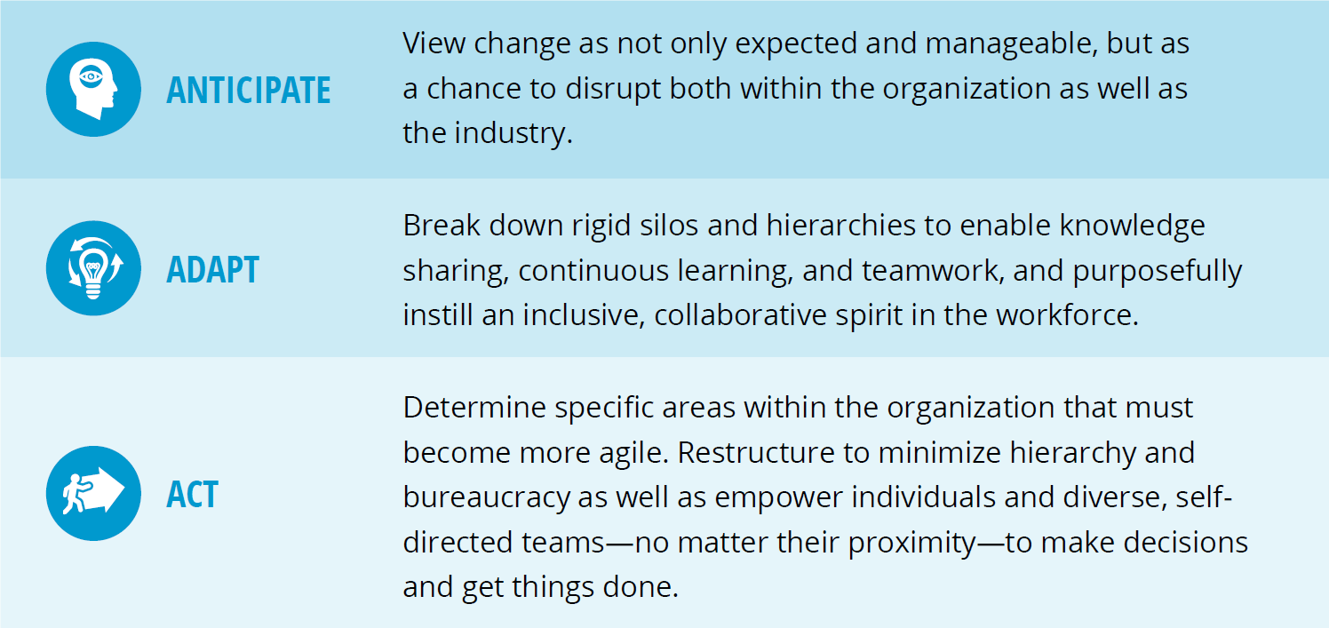 The Three As of Organizational Agility