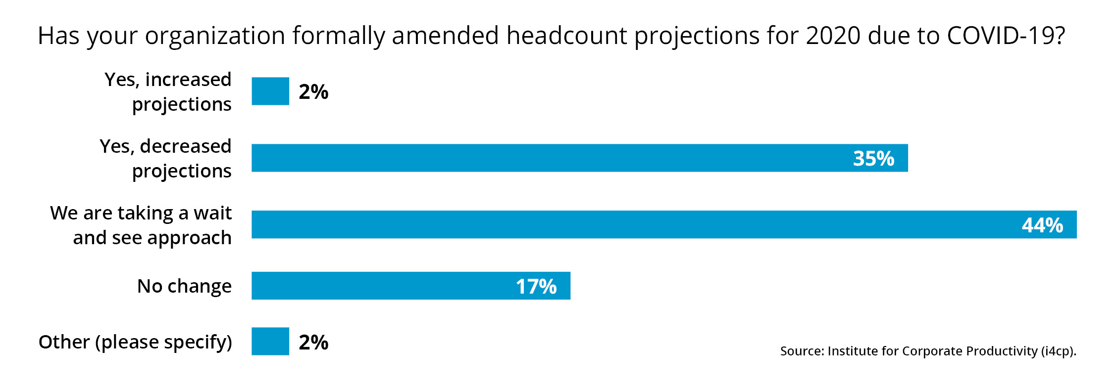 headcount projections