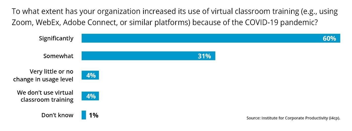 Increase in Virtual Classroom