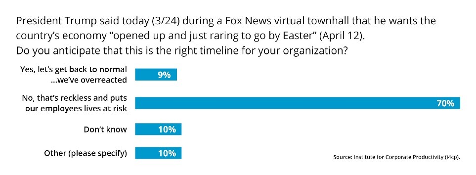 Trump Easter Poll