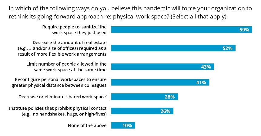 how will the pandemic force organizations to rethink the physical work space