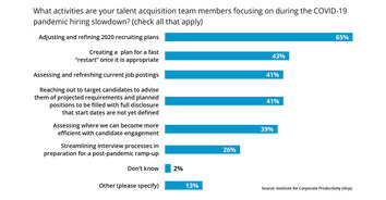 What Are Talent Acquisition Teams Focused on During the Coronavirus Hiring Slowdown?