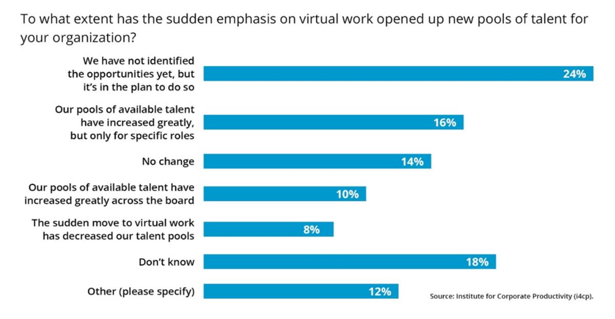 Virtual work emphasis graph hero .jpg