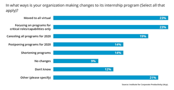 Coronavirus: What Sort of Changes are Organizations Making to Internship Programs?