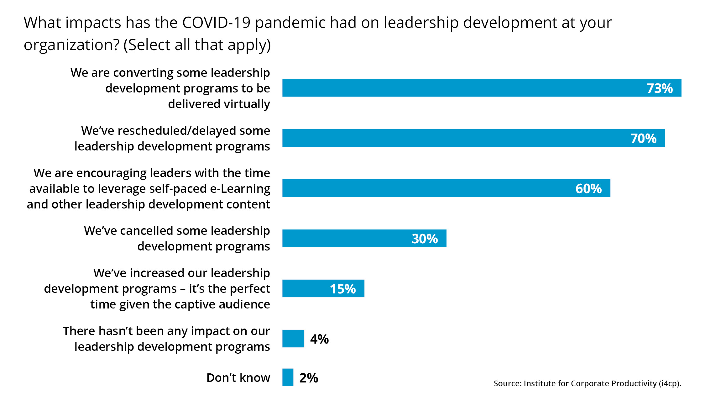 Leadership development covid19