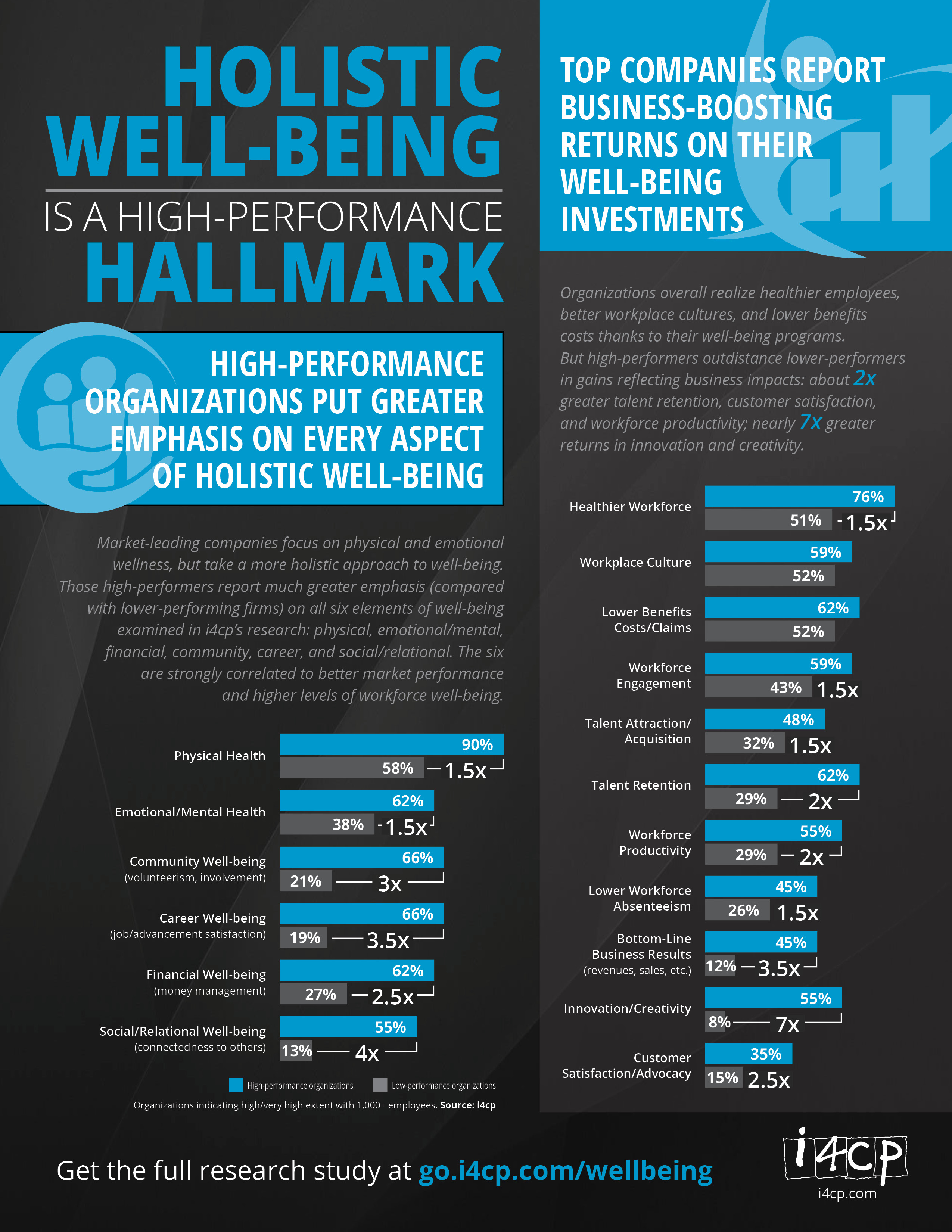 Holistic Well-Being is a High-Performance Hallmark