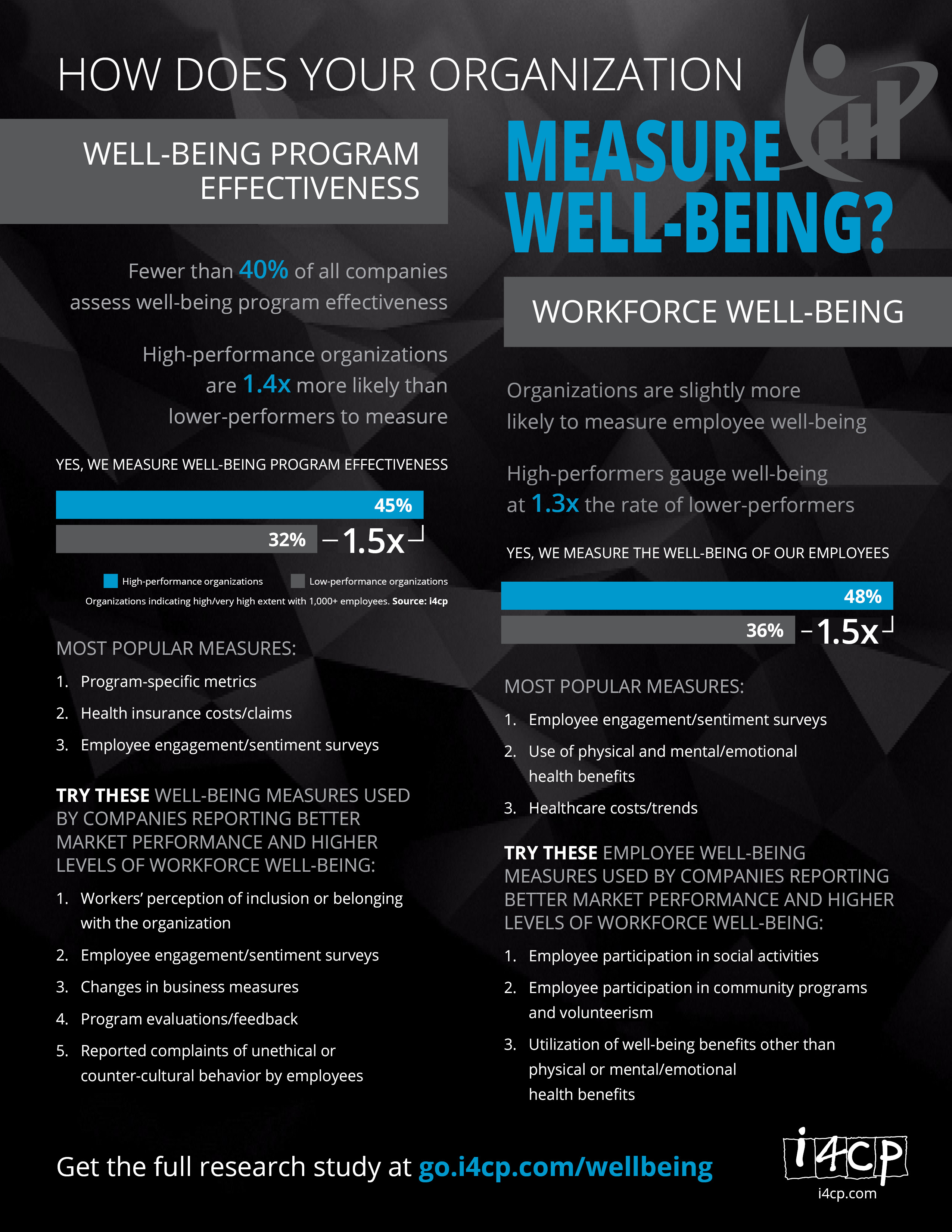 Measuring Well being in an organization