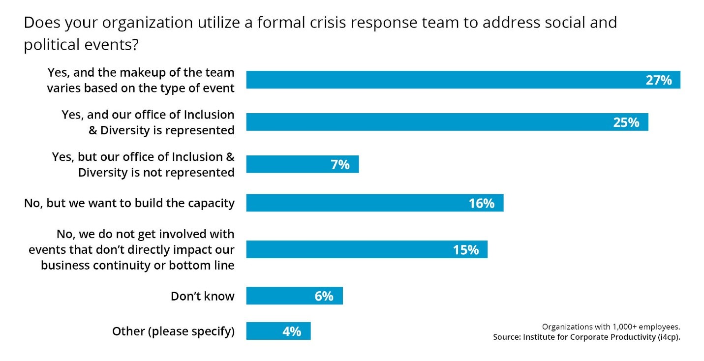 Formal Crisis response team for social and political events