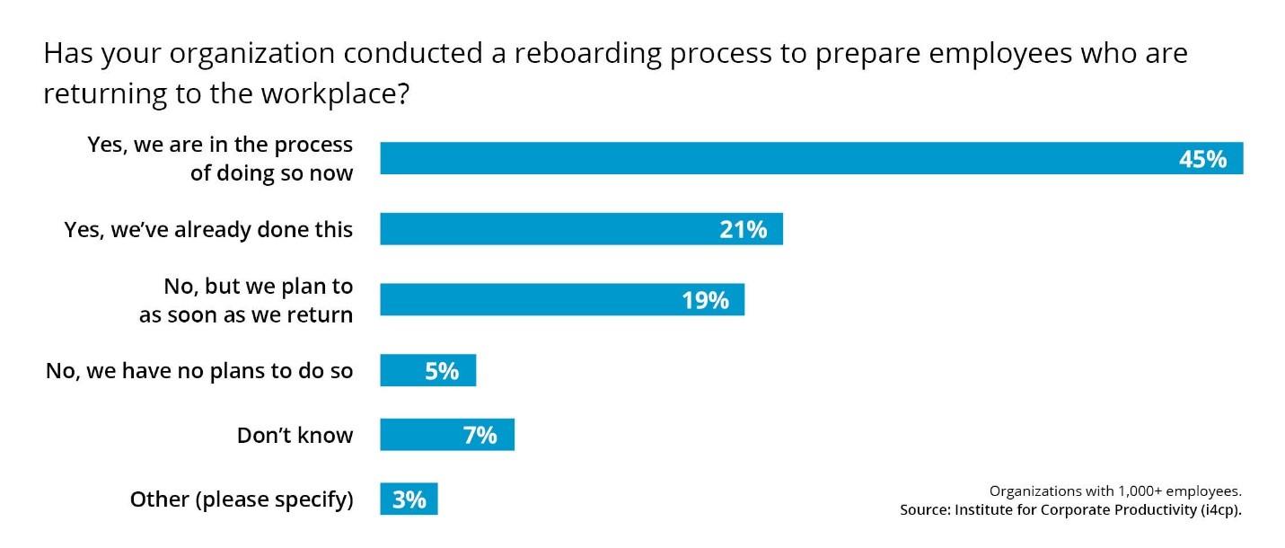 Reboarding Process