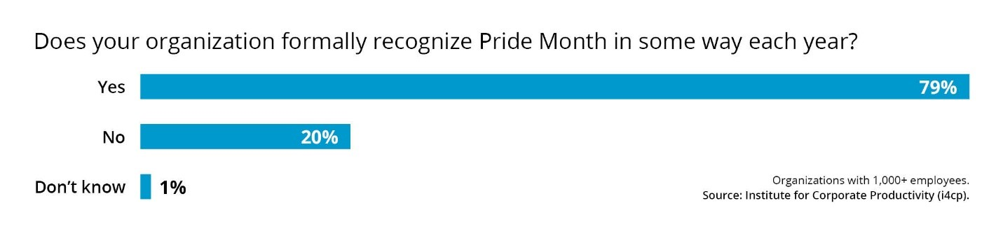 Pride month recognition