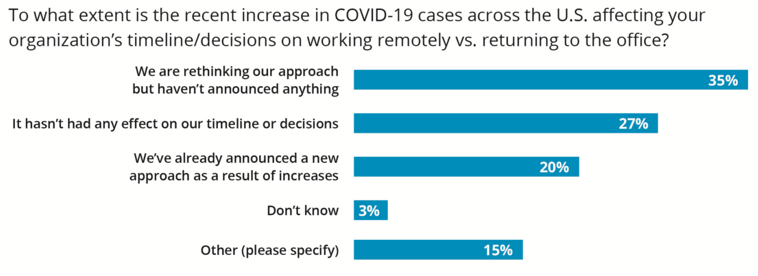 Covid-19 affecting timelines on working remotely