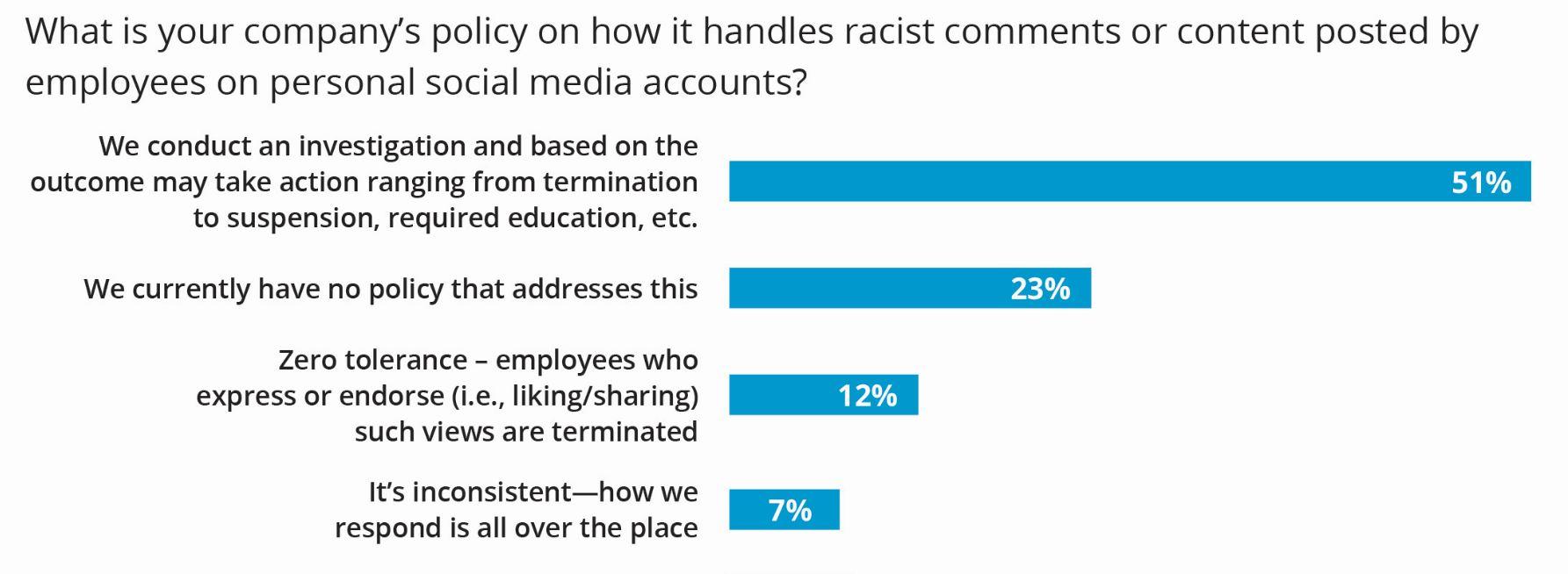 Racist Social Media Posts
