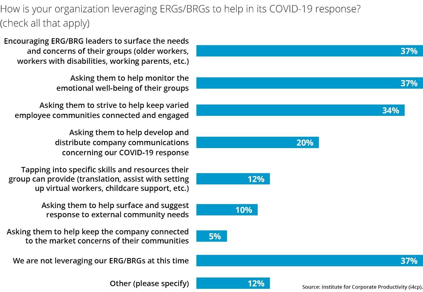 ERGBRG Covid 19 response