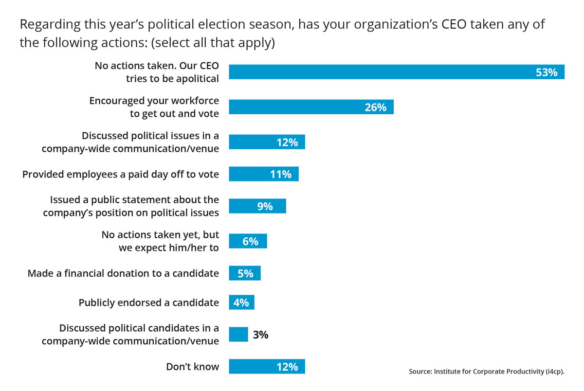 CEO political election actions
