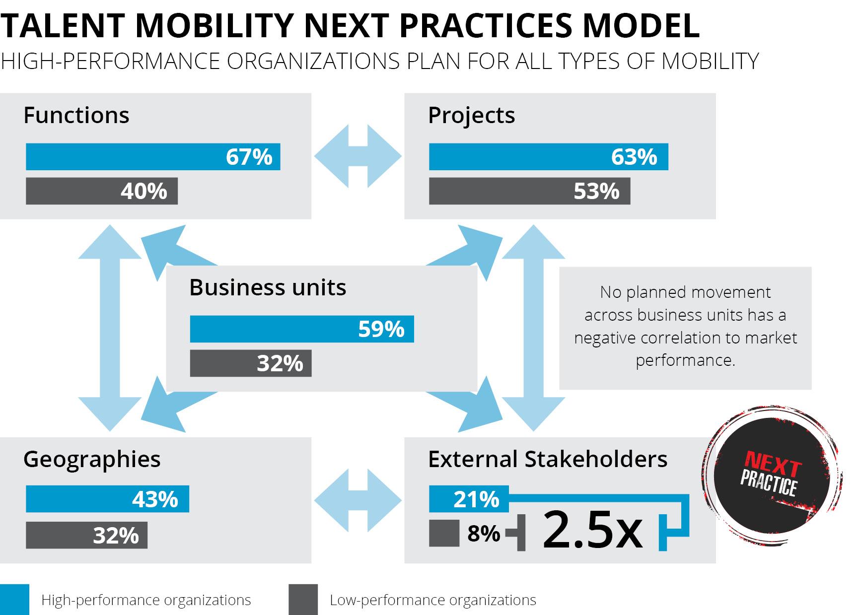 Talent Mobility Model