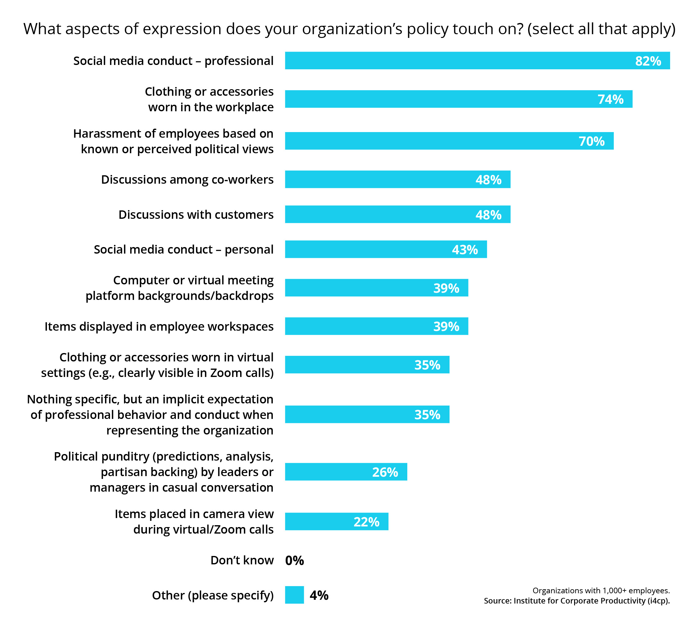 Aspects of Expression does your organization policy touch on