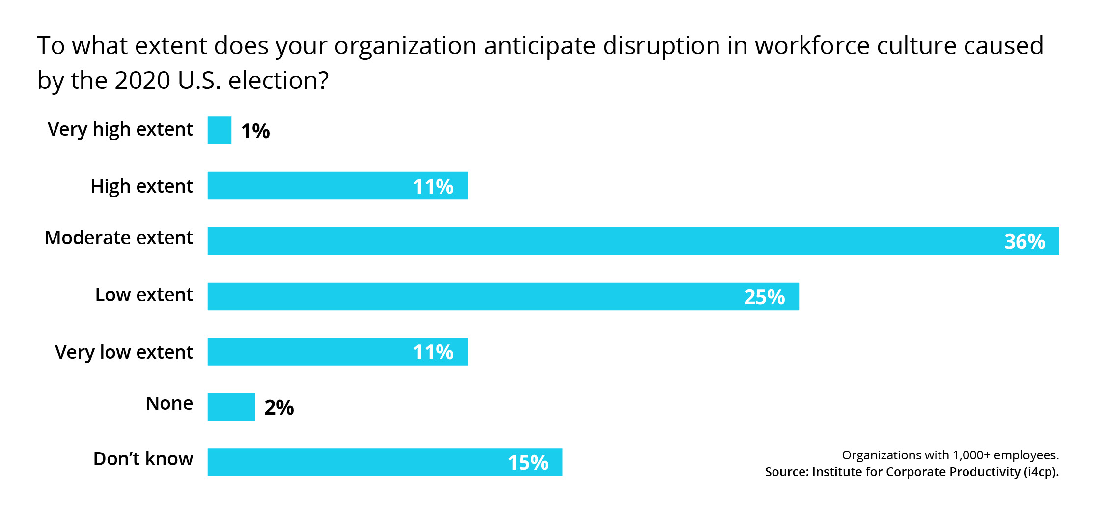 To what extent does your organization anticipate in workforce culture caused by teh 2020 election