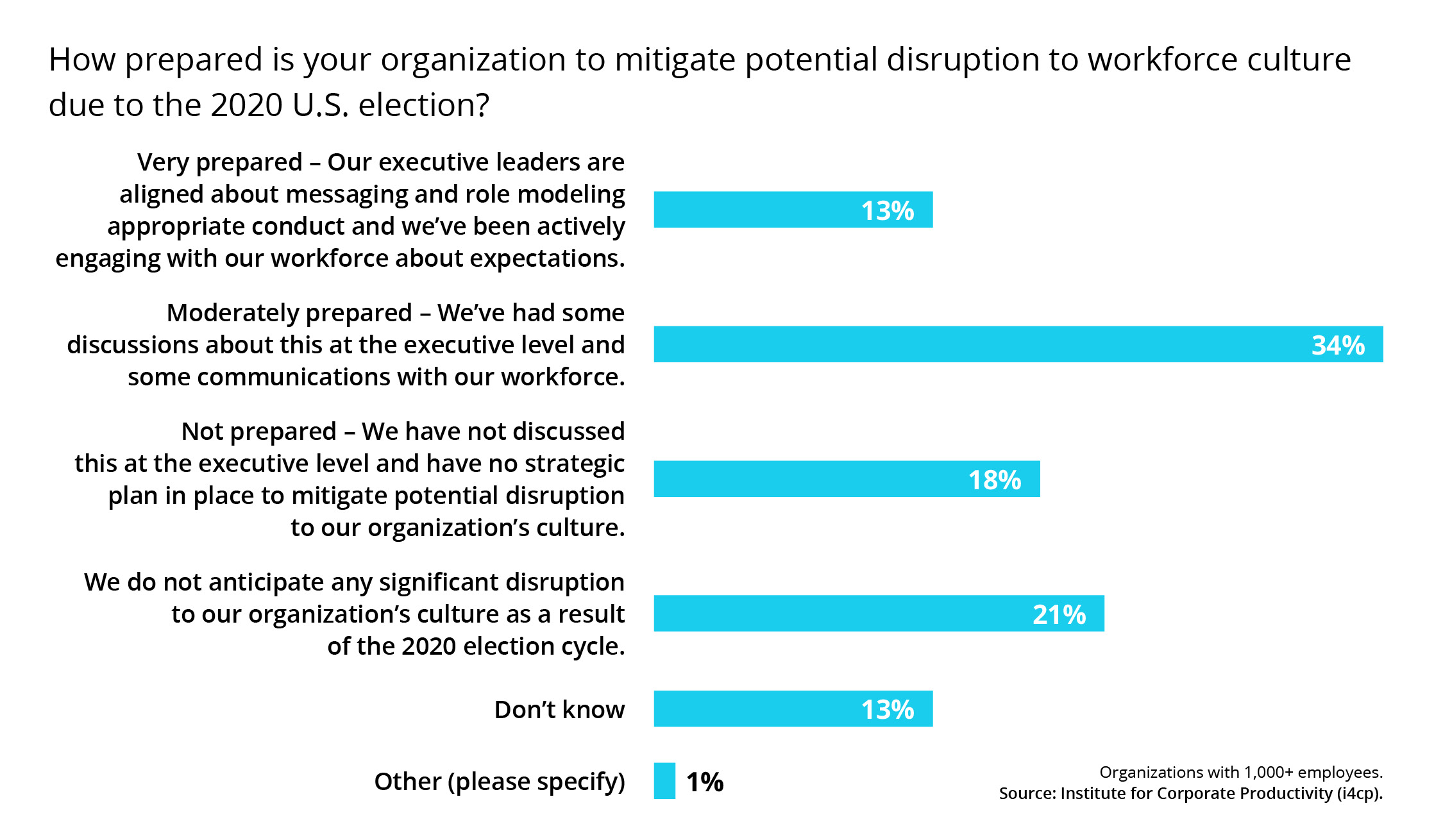 How prepared is your organization to mitigate potential disruption to workforce culture