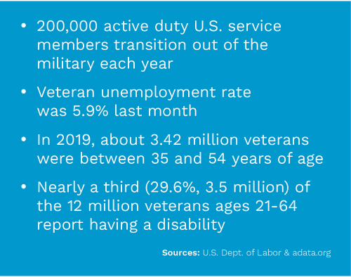 Veterans day data