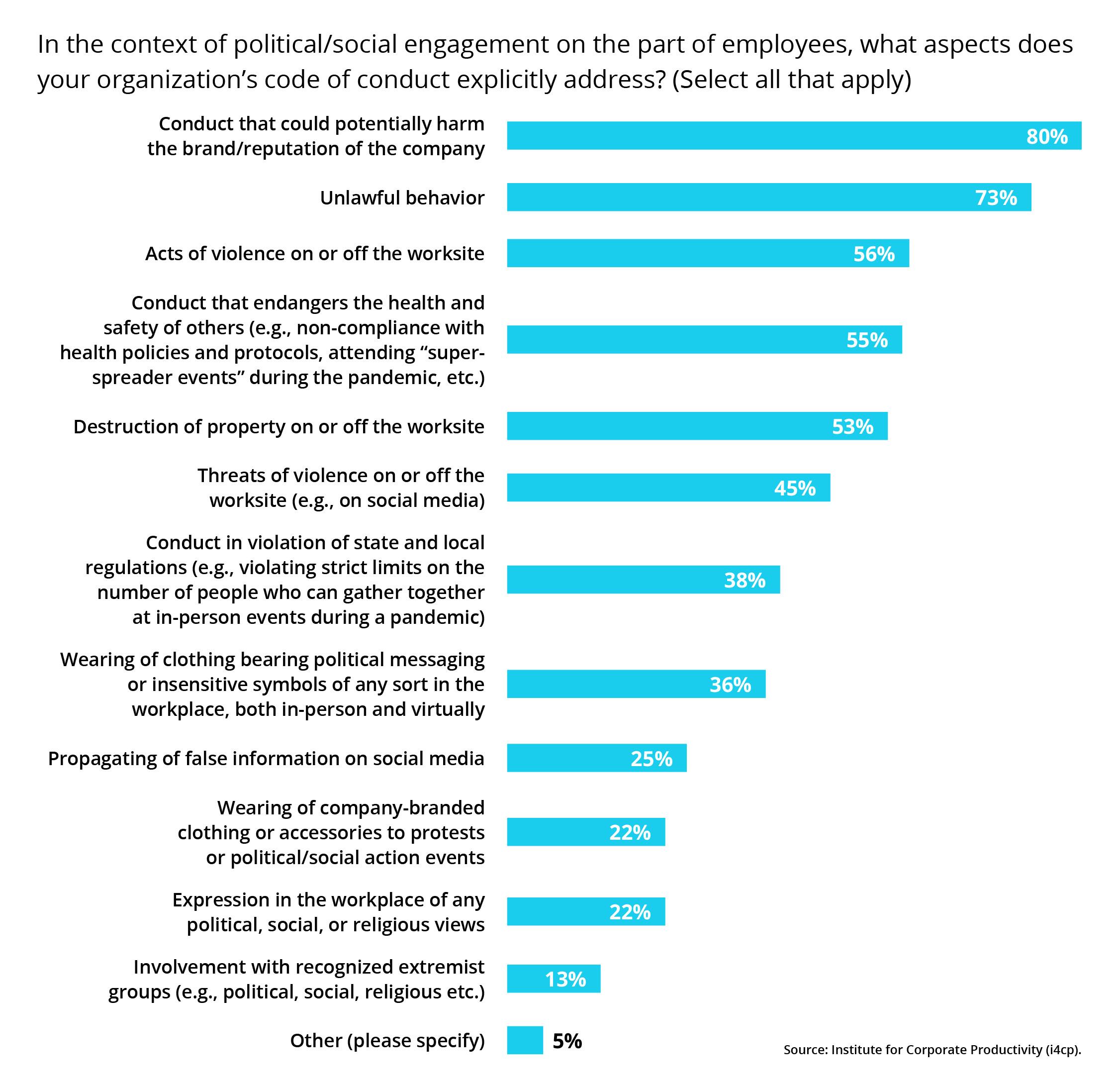 political social engagement