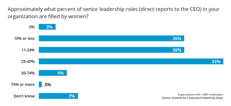 senior leadership roles filled by women