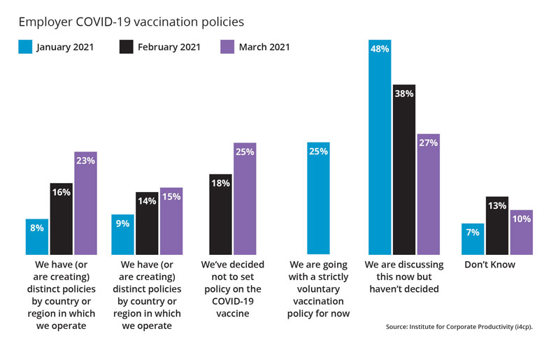 Vaccination incentives