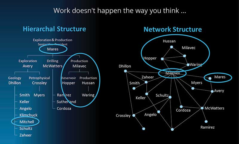Team hierarchy vs. Organizational Network Analysis Hierarchy