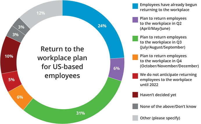 Return to the workplace time frame