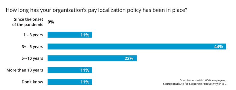How long has your organizations pay localization policy has been in place