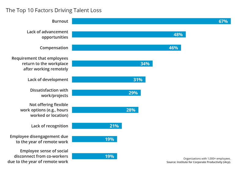 the top 10 factors driving talent loss