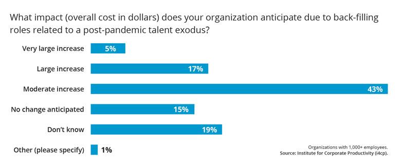 Cost Impact Talent Loss back filling roles