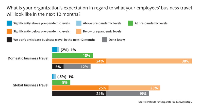 Business Travel Expectations