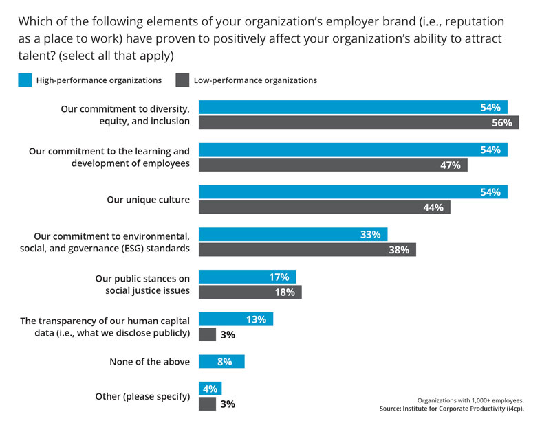 Positive Employer Brand Practices for attracting talent