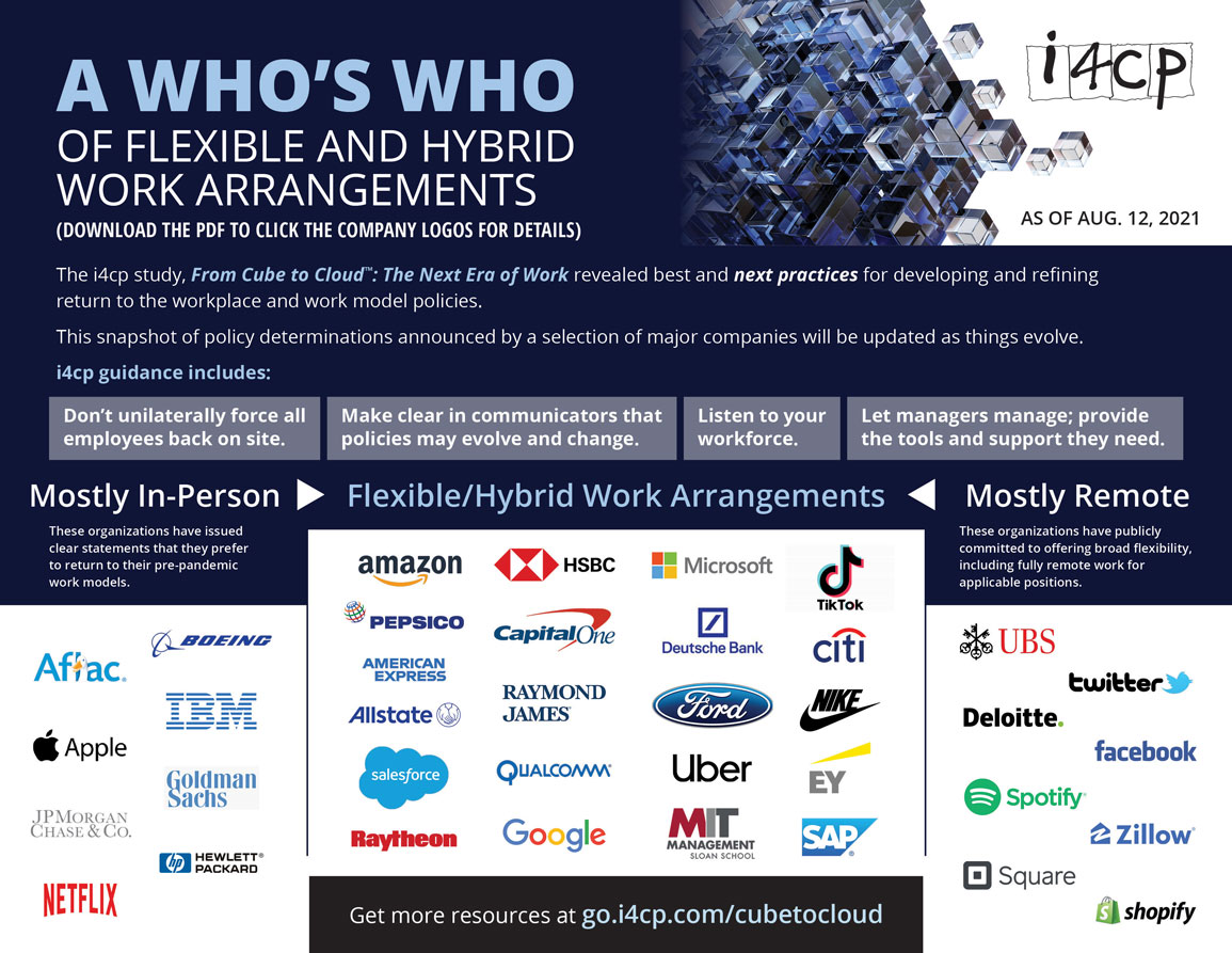 Flexible work arrangements - what companies are doing what