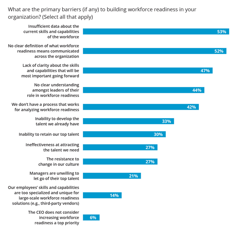 primary barriers to building workforce readiness