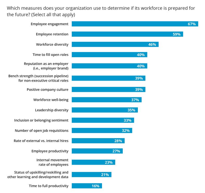 Measure to determine workforce preparedness for the future