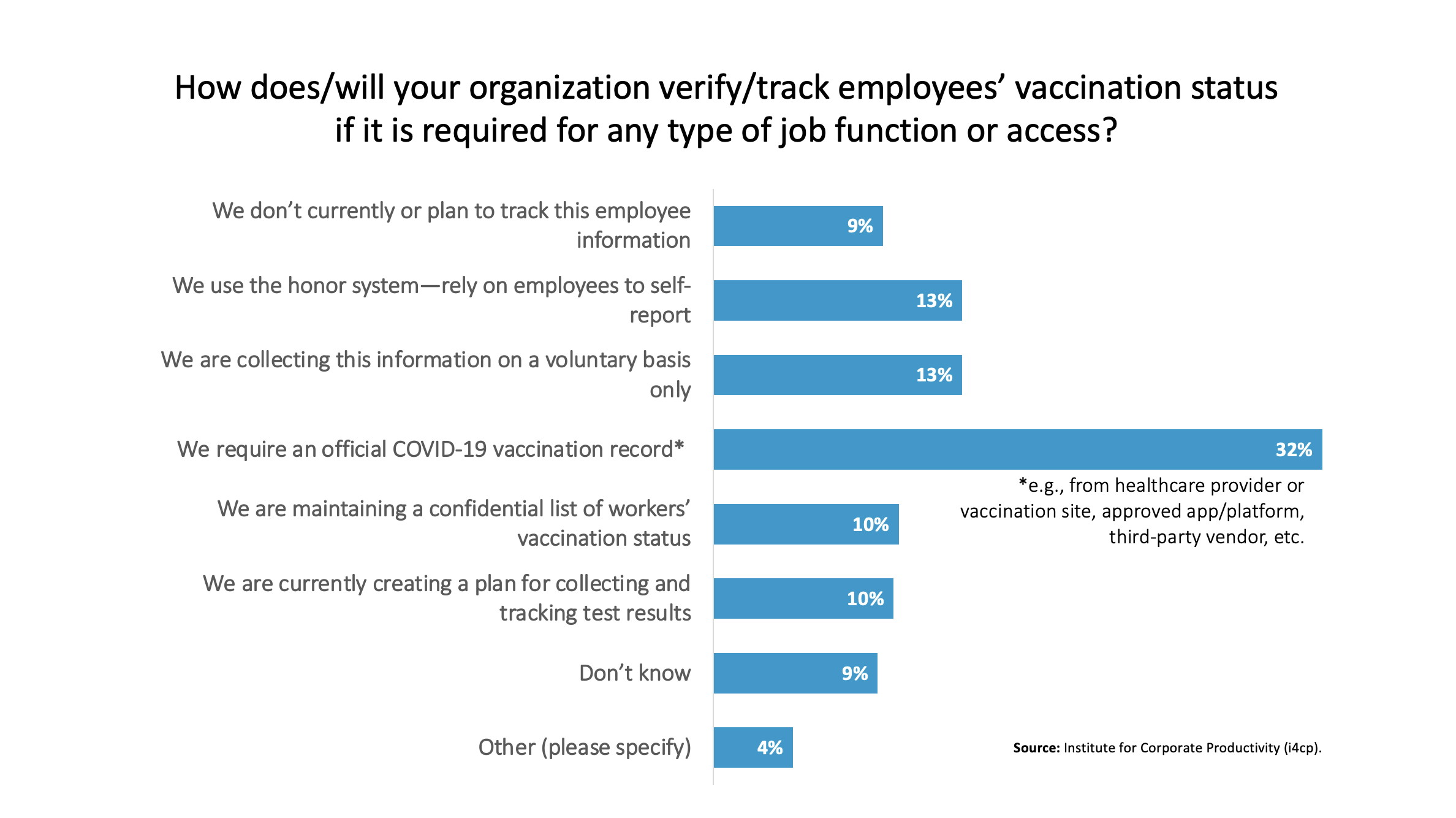 How does your organization track vaccination status