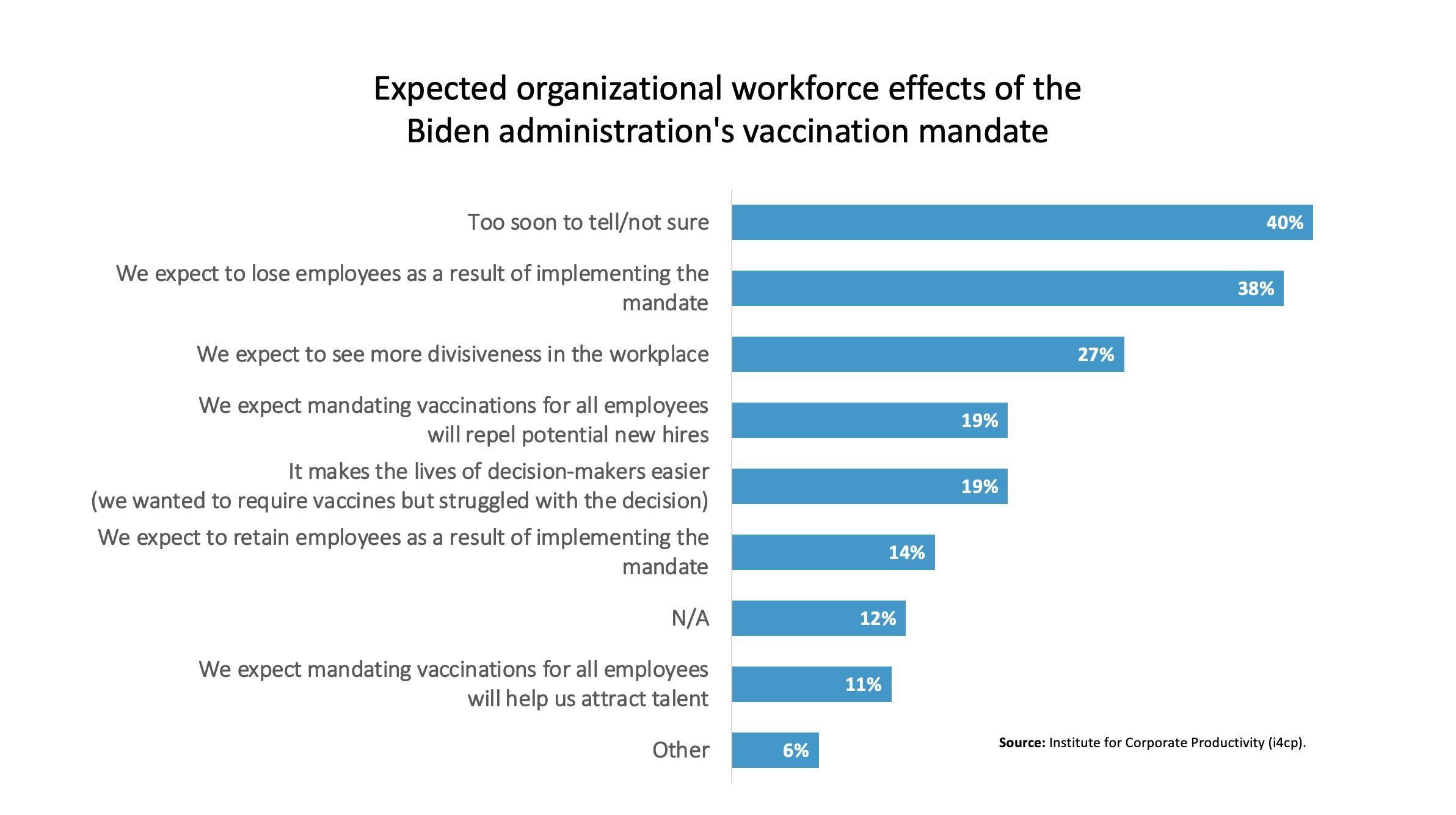 Expected workforce effects from the vaccine mandates chart